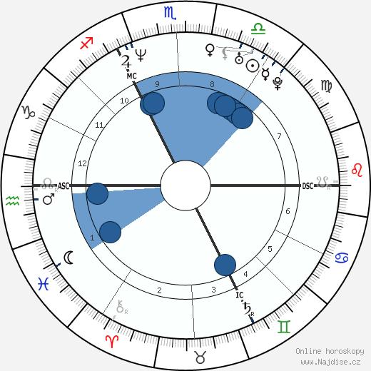 Xavier Naidoo wikipedie, horoscope, astrology, instagram