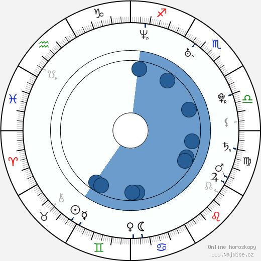 Xenia Novikova wikipedie, horoscope, astrology, instagram