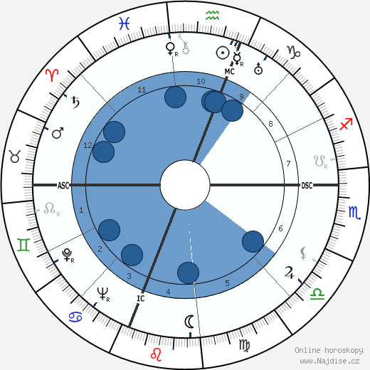 Xiao Qian wikipedie, horoscope, astrology, instagram