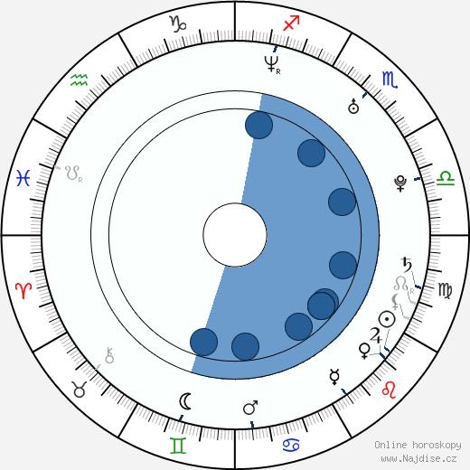 Xindl X wikipedie, horoscope, astrology, instagram