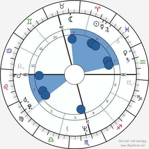 Xuxa wikipedie, horoscope, astrology, instagram