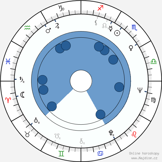 Yaphet Kotto wikipedie, horoscope, astrology, instagram