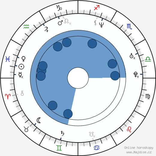 Yasmín Valdés wikipedie, horoscope, astrology, instagram