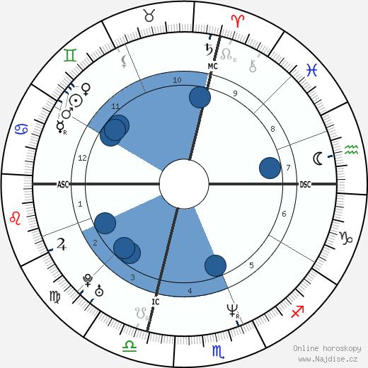 Yasmine Bleeth wikipedie, horoscope, astrology, instagram