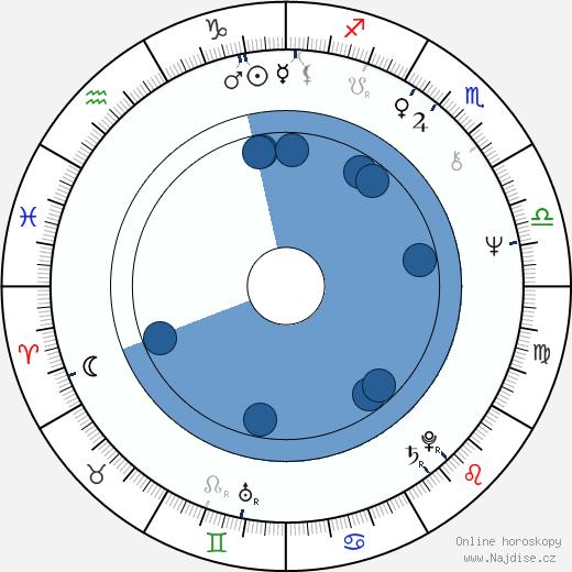 Yee Kwan Yan wikipedie, horoscope, astrology, instagram
