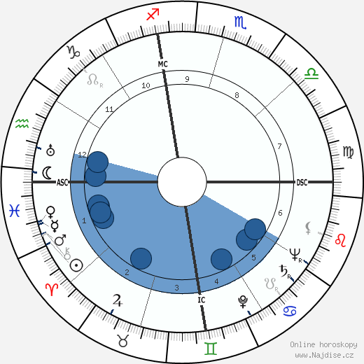 Ygaal Yadin wikipedie, horoscope, astrology, instagram