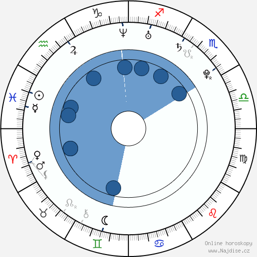 Yolanda Pecoraro wikipedie, horoscope, astrology, instagram