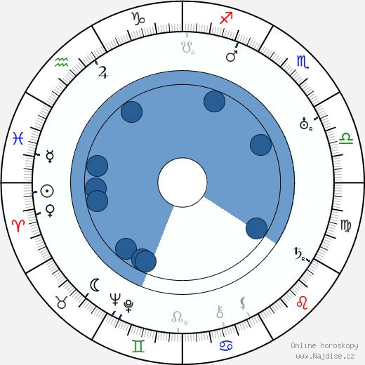 Yoshio Tachibana wikipedie, horoscope, astrology, instagram