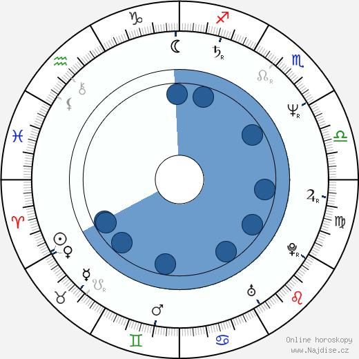 You Ge wikipedie, horoscope, astrology, instagram