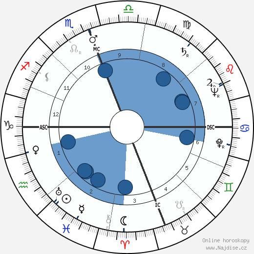 Youssef Ben Khedha wikipedie, horoscope, astrology, instagram