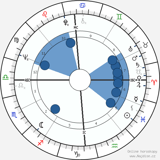 Yozhef Sabo wikipedie, horoscope, astrology, instagram