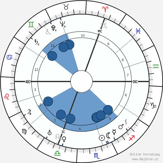 Yram wikipedie, horoscope, astrology, instagram