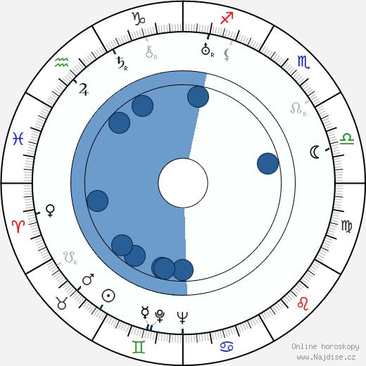 Yrjö Ikonen wikipedie, horoscope, astrology, instagram