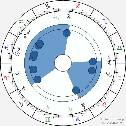 Yrjö Tähtelä wikipedie, horoscope, astrology, instagram