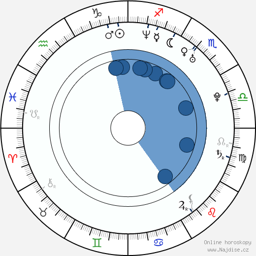 Yu Xing wikipedie, horoscope, astrology, instagram