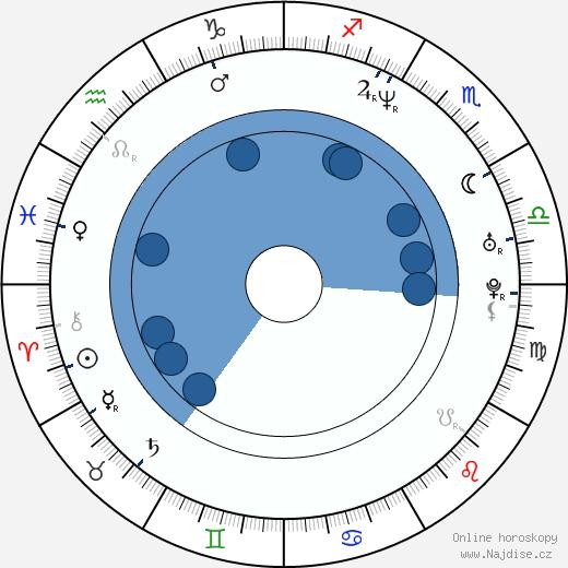 Yuhang Ho wikipedie, horoscope, astrology, instagram
