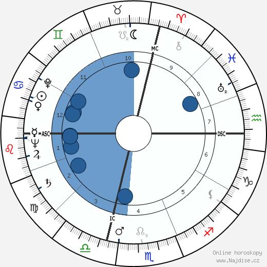 Yul Brynner wikipedie, horoscope, astrology, instagram