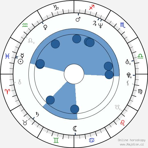 Yuri Lowenthal wikipedie, horoscope, astrology, instagram