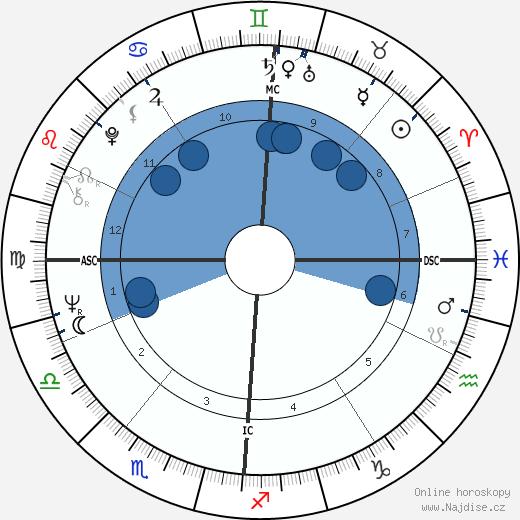 Yves Dumon wikipedie, horoscope, astrology, instagram