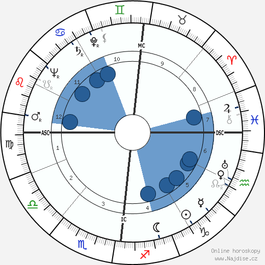 Yves Gibeau wikipedie, horoscope, astrology, instagram