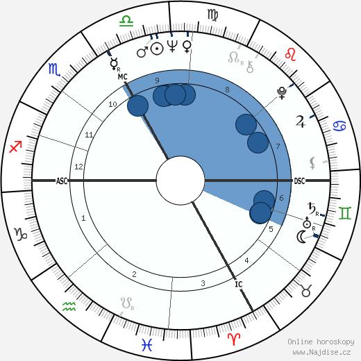 Yves Rénier wikipedie, horoscope, astrology, instagram