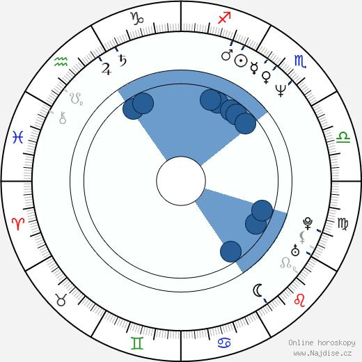 Yvetta Kornová wikipedie, horoscope, astrology, instagram