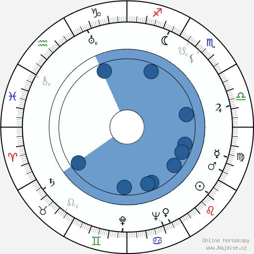 Yvette Lebon wikipedie, horoscope, astrology, instagram