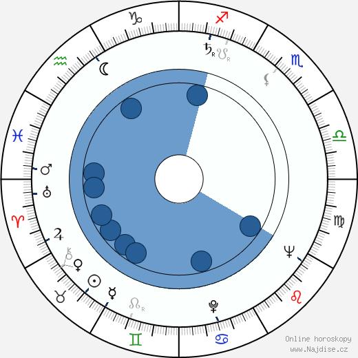 Yvonne Furneaux wikipedie, horoscope, astrology, instagram
