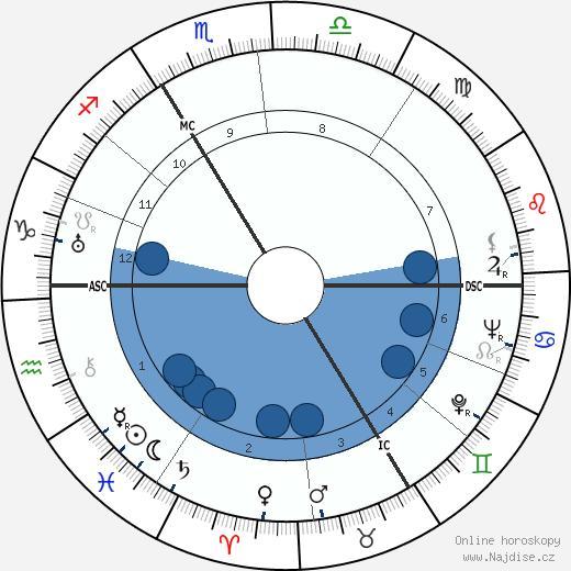 Yvonne Godard wikipedie, horoscope, astrology, instagram