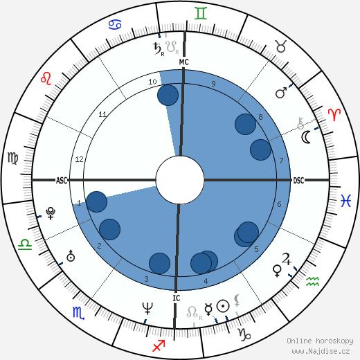 Zabine wikipedie, horoscope, astrology, instagram