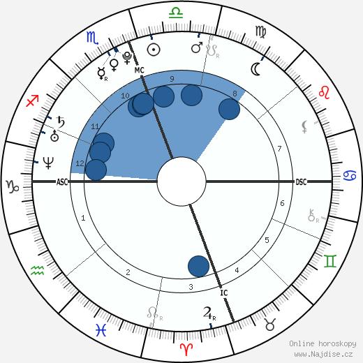 Zac Efron wikipedie, horoscope, astrology, instagram