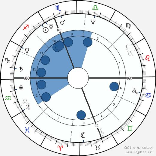 Zachary Taylor wikipedie, horoscope, astrology, instagram