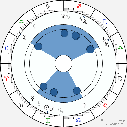 Zack Hemsey wikipedie, horoscope, astrology, instagram
