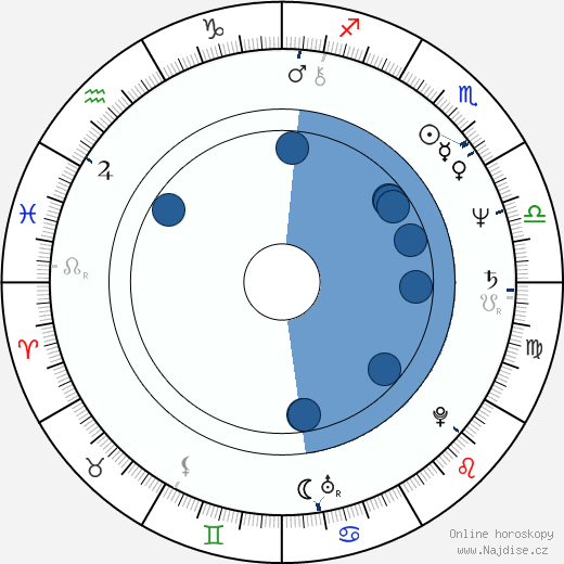 Zaha Hadid wikipedie, horoscope, astrology, instagram