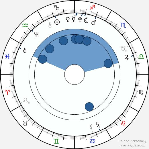 Zahara Marley Jolie-Pitt wikipedie, horoscope, astrology, instagram