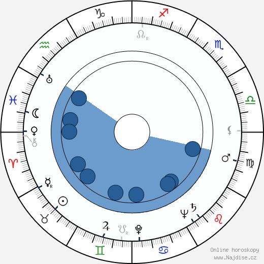 Zajd bin Sultán Ál Nahján wikipedie, horoscope, astrology, instagram
