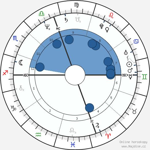 Zane Stein wikipedie, horoscope, astrology, instagram