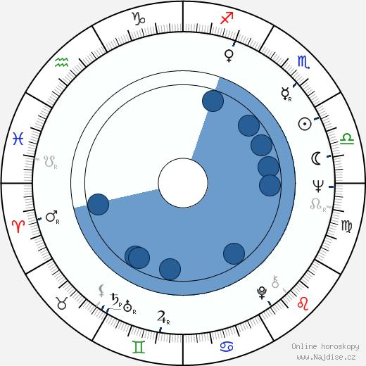 Žanna Bolotova wikipedie, horoscope, astrology, instagram