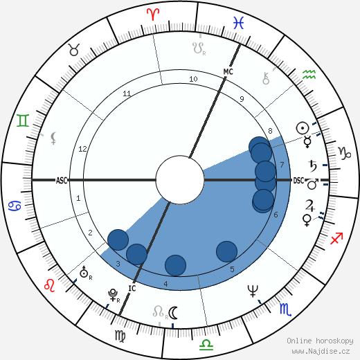 Žarko Laušević wikipedie, horoscope, astrology, instagram