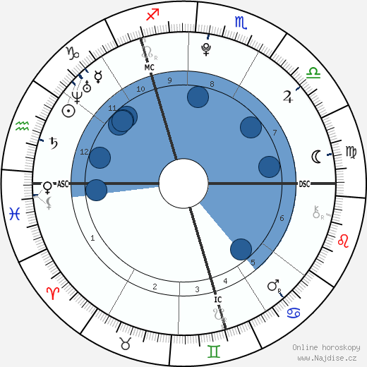 Zayn Malik wikipedie, horoscope, astrology, instagram