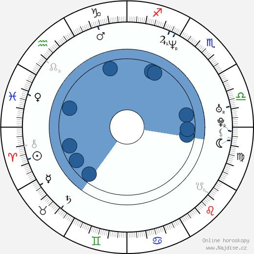 Zbyněk Fric wikipedie, horoscope, astrology, instagram