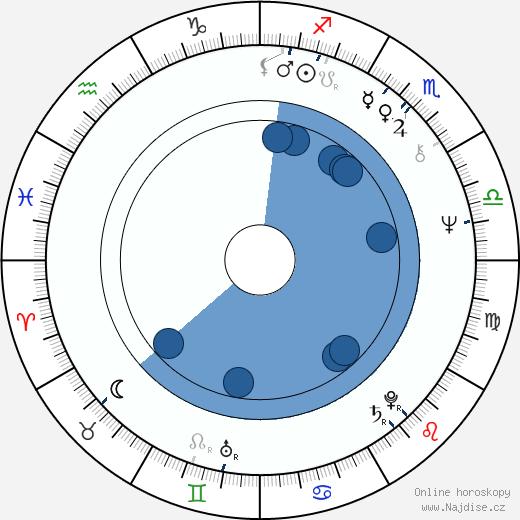 Zdena Burdová wikipedie, horoscope, astrology, instagram