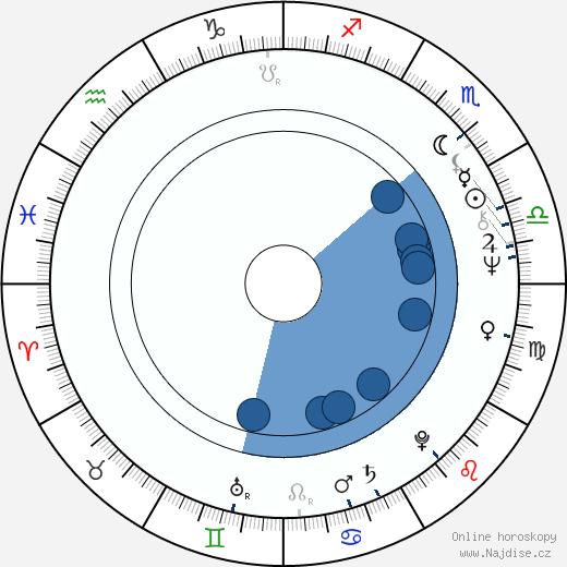 Zdena Herfortová wikipedie, horoscope, astrology, instagram