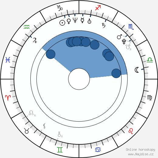 Zdeněk Bahenský wikipedie, horoscope, astrology, instagram