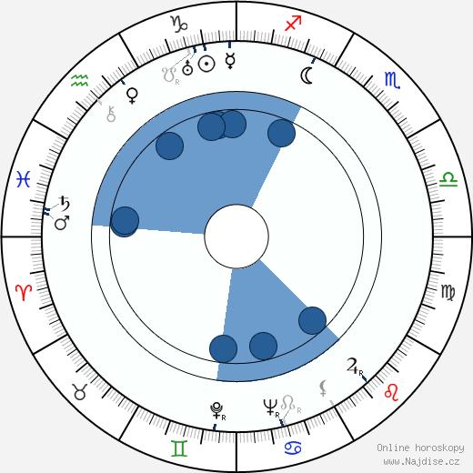 Zdeněk Hodr wikipedie, horoscope, astrology, instagram