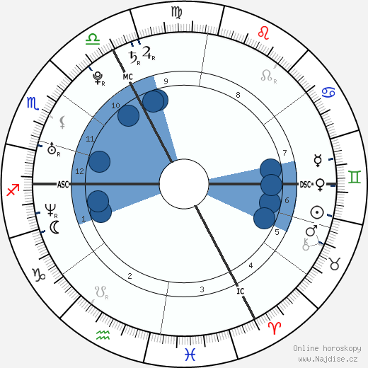 Zdeněk Hřib wikipedie, horoscope, astrology, instagram