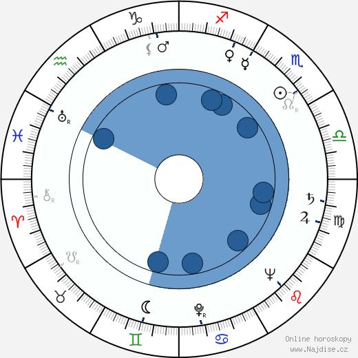 Zdeněk Kryzánek wikipedie, horoscope, astrology, instagram