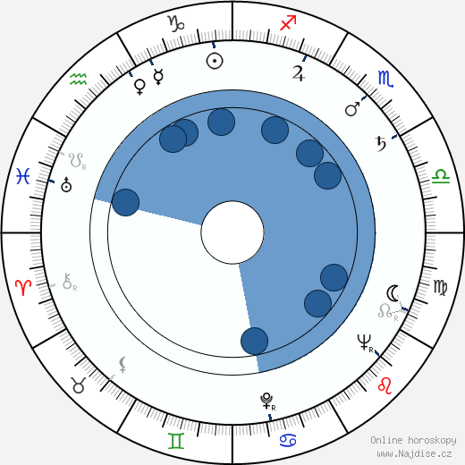 Zdeněk Kutil wikipedie, horoscope, astrology, instagram