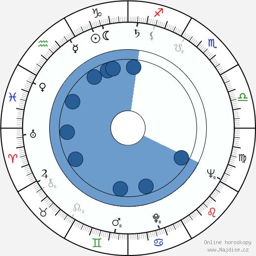 Zdeněk Ornest wikipedie, horoscope, astrology, instagram