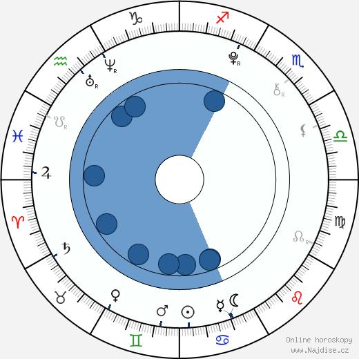 Zdeněk Piškula wikipedie, horoscope, astrology, instagram